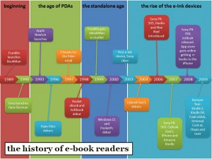 history of e-book readers