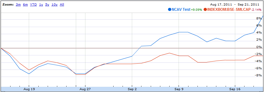NCAV Portfolio Performance