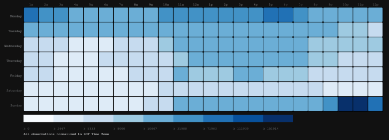 Tweet volume by Day of Week and Hour