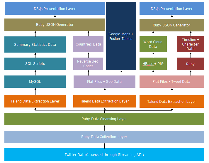 Overview of data flow from tweet to visualization